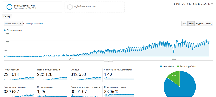 как развивался блог Rezart - статистика
