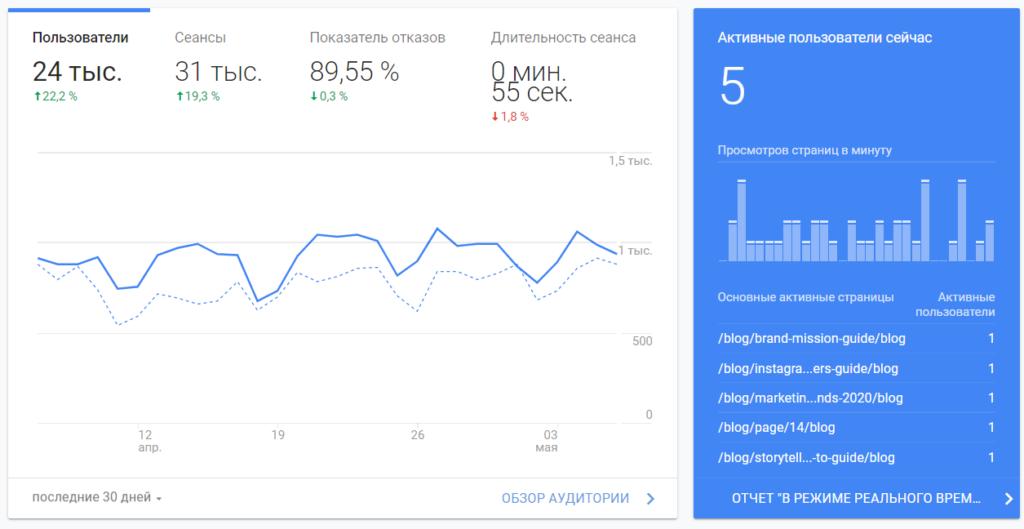 статистика блога Rezart за месяц